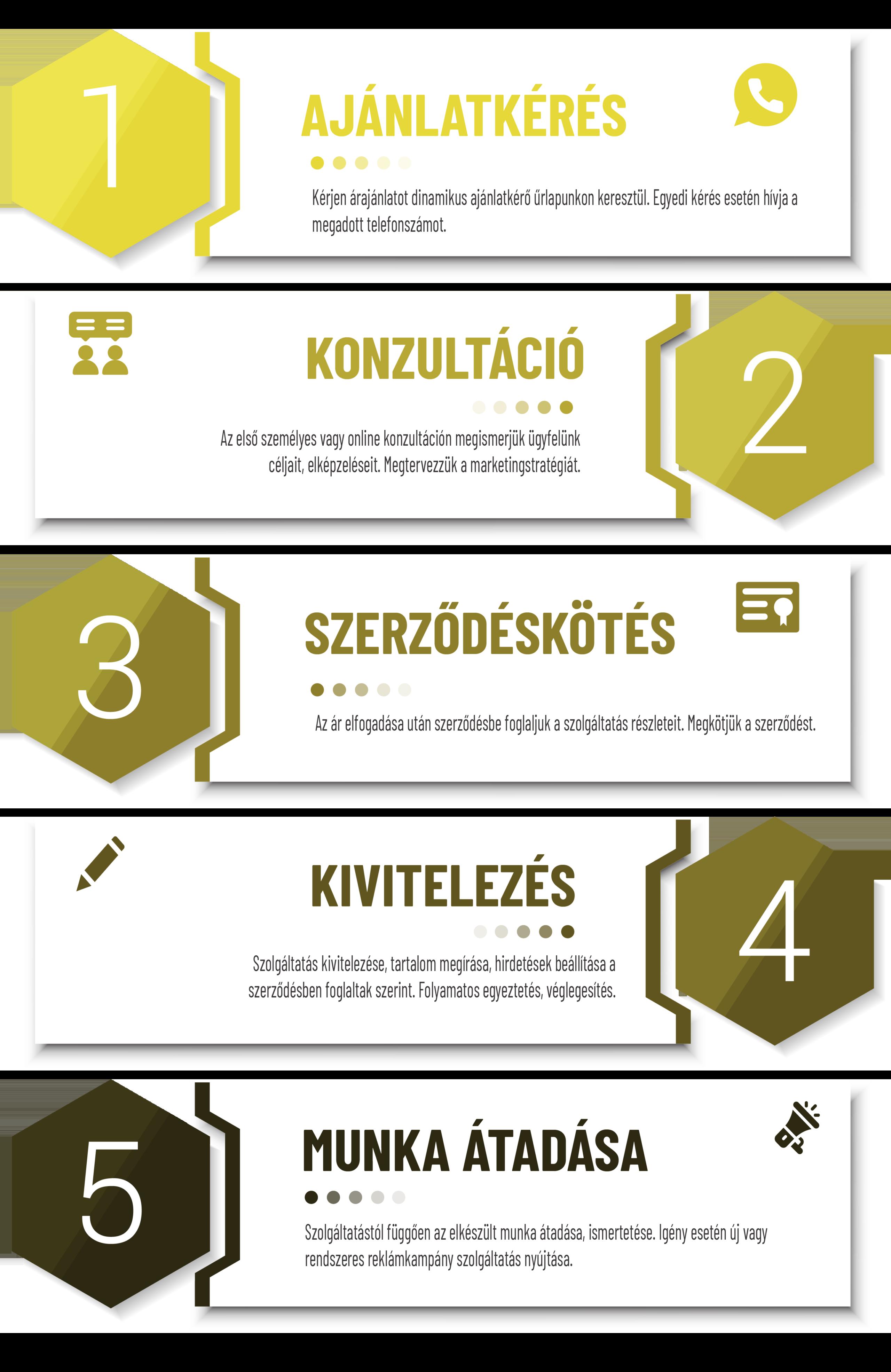 Reklám ajánlatkérés infografika