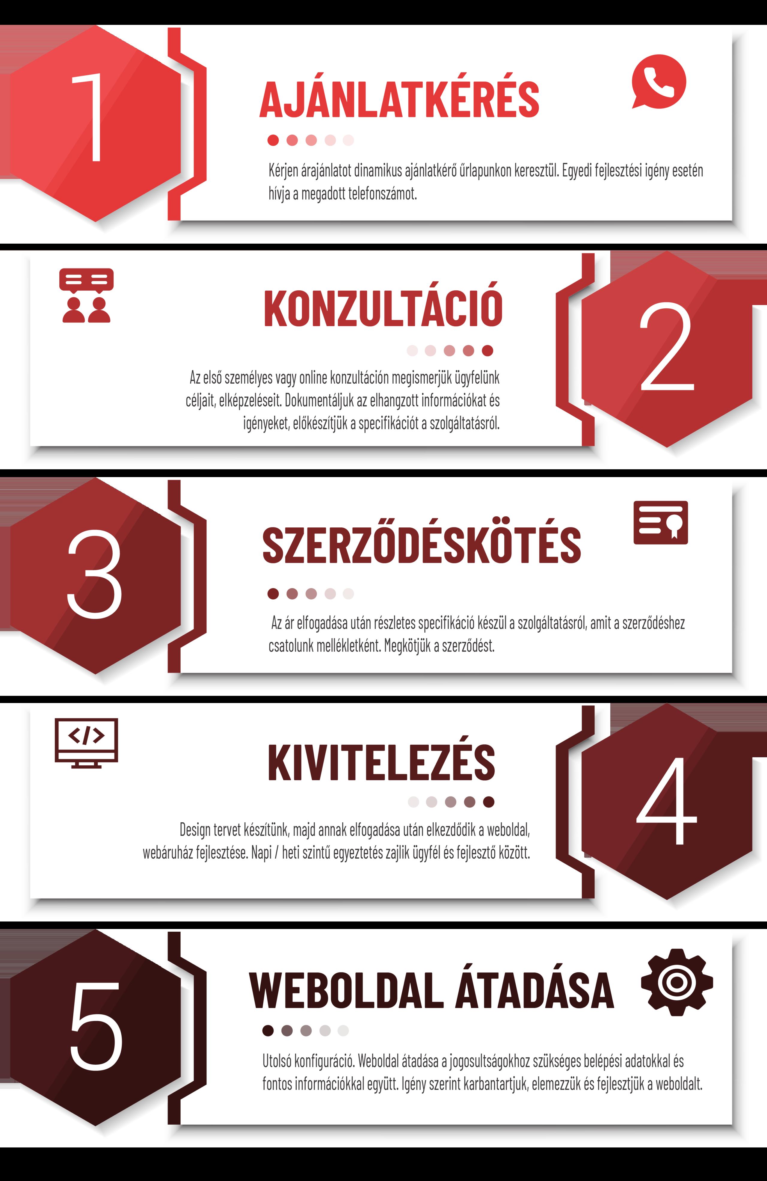 Weboldal ajánlatkérés infografika